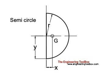centroid semi-circle