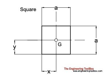 centroid square
