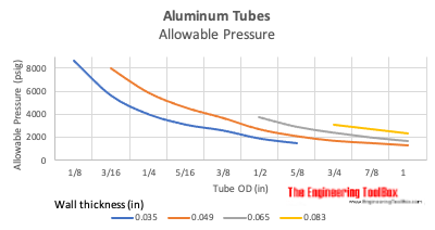 Aluminum tubing - allowable pressure vs. wall thickness chart