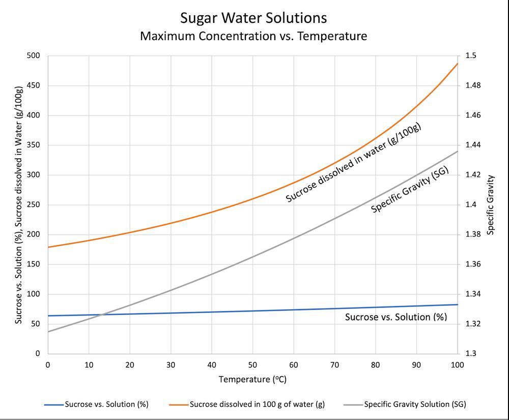 Sugar Water Solutions - Maximum vs. temperature