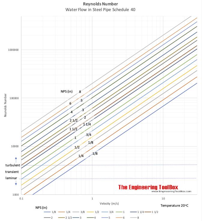 Reynolds number chart water flow schedule 40 steel pipe