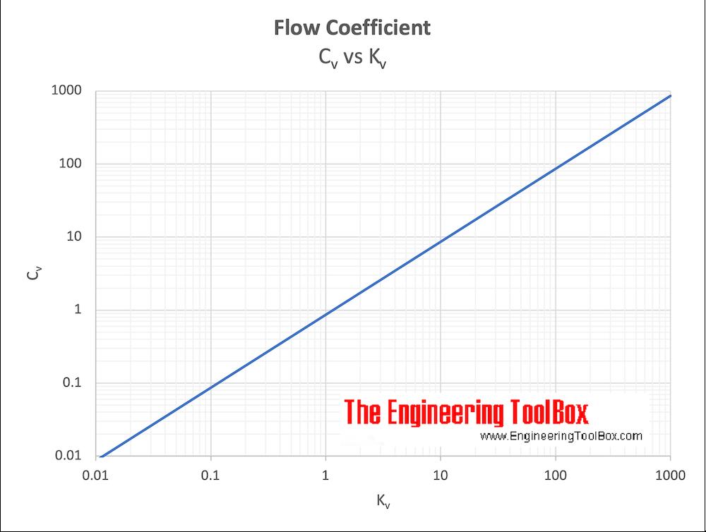 Flow coefficient - Cv vs. Kv