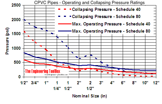 CPVC pipes - collapsing and operating pressure limits diagram
