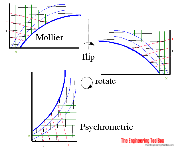Transforming Mollier diagram to psychrometric chart - and vice verca
