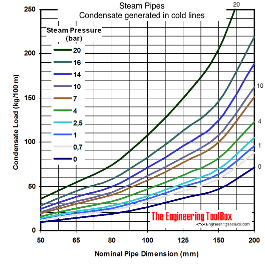 Condensate load generated i cold steam pipes at start-up - diagram