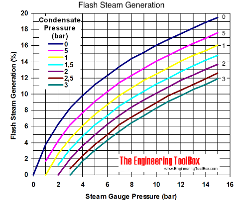 condensate flash steam generation diagram bar