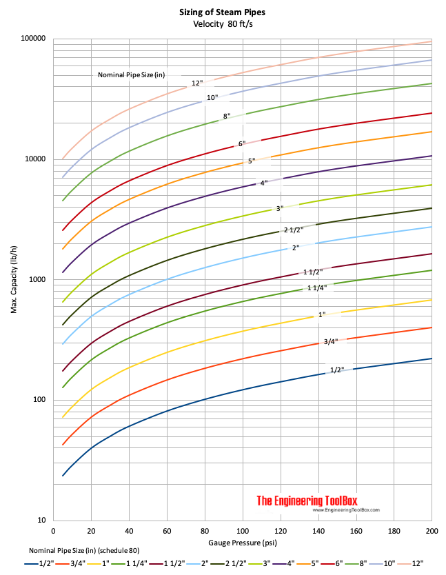 Sizing steam pipes chart - imperial units psi inches fps
