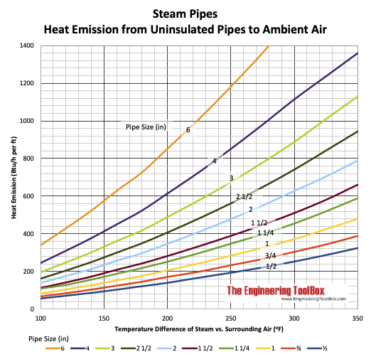 Heat loss steam coil - chart