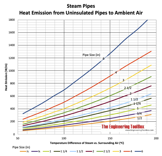 Steam pipe - Heat loss from pipe to surrounding air chart - metric