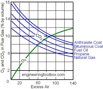 combustion efficiency and excess air
