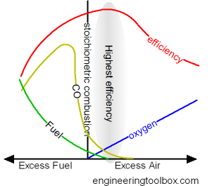 combustion excess air CO fuel