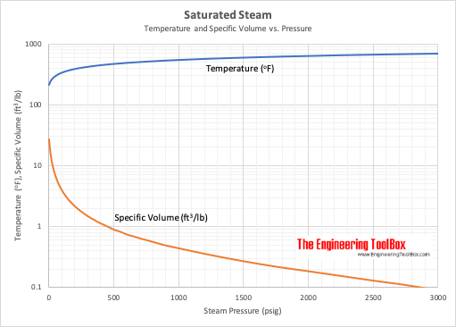 Saturaed steam - temperature and specific volume vs. pressure