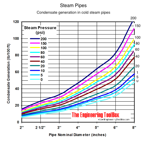 Condensate load generated in cold steam pipes at start-up - dimensions of steam traps - diagram