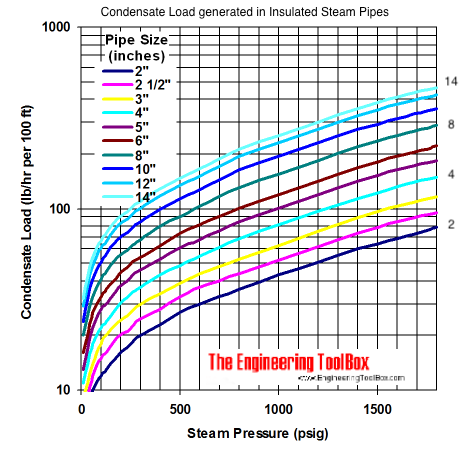 Steam pipes - condensate load generated during operating load