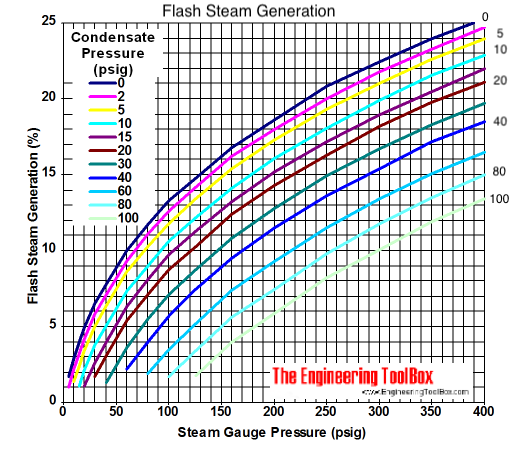 Flash steam generation diagram - in psig