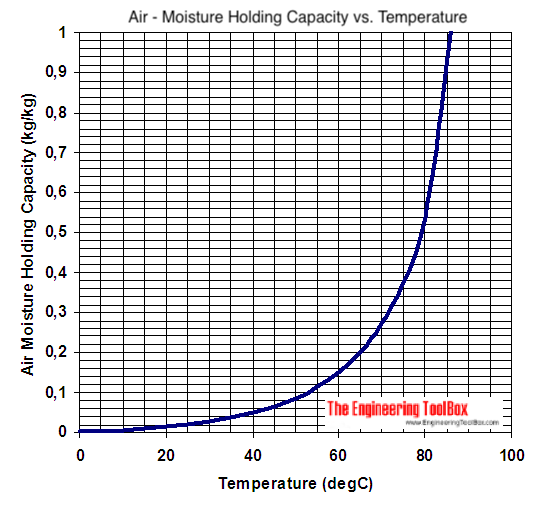 Air - moisture holding capacity - SI units