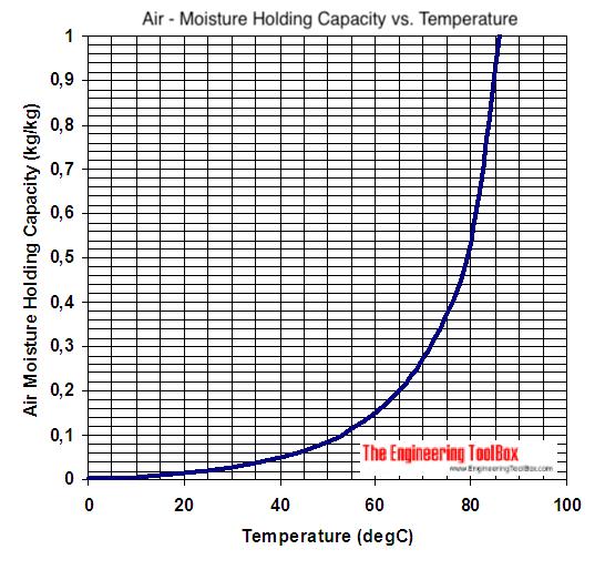 Air - moisture holding capacity - SI units