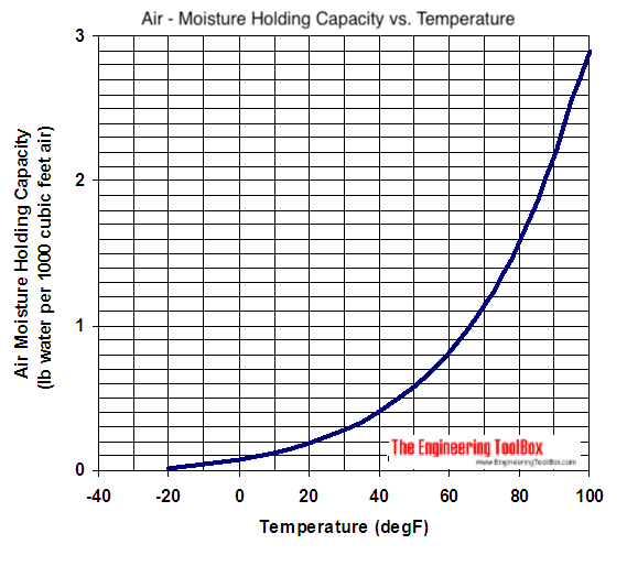 Air - moisture holding capacity - Imperial units