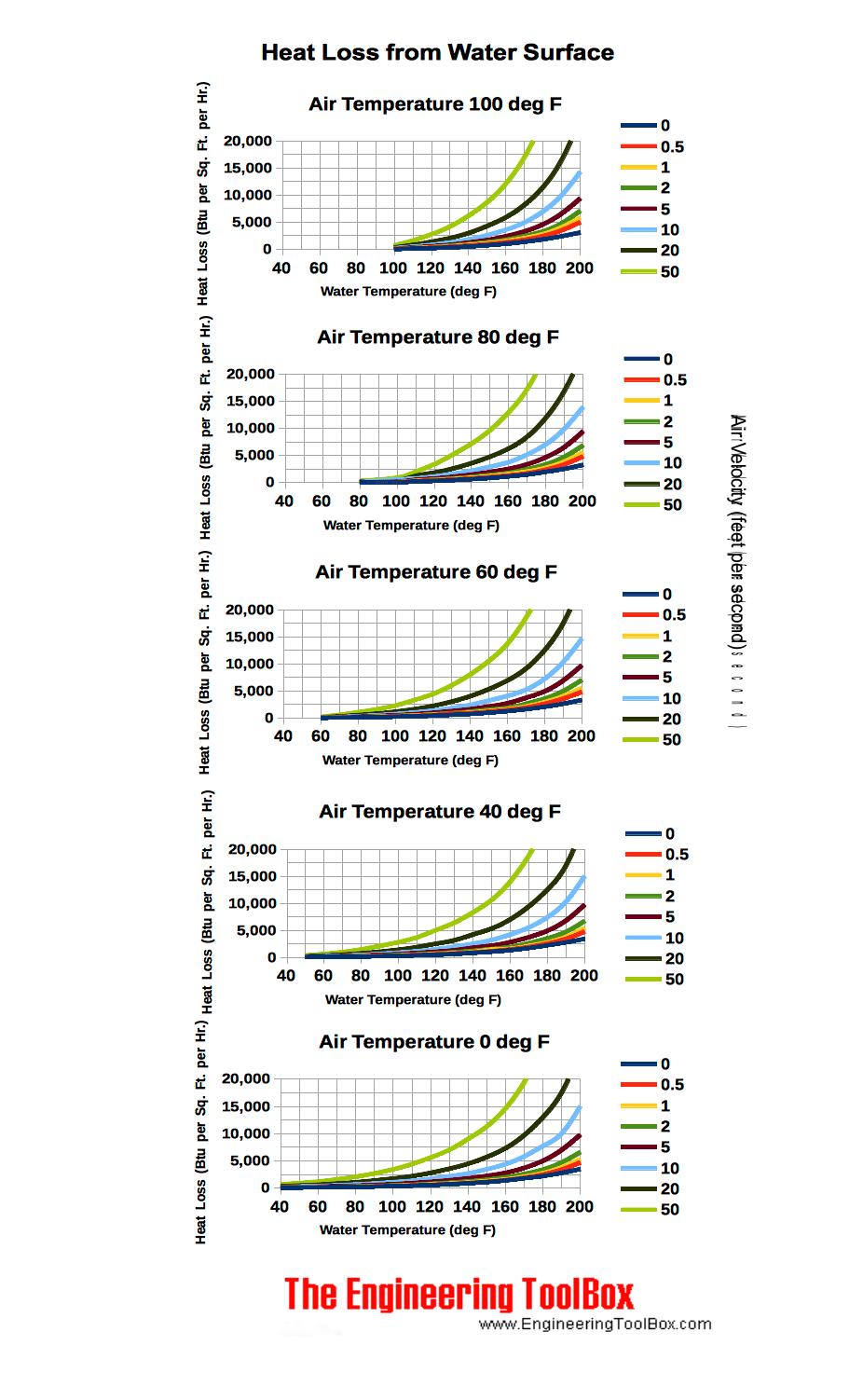 Heat loss from open tanks or swimmingpools chart