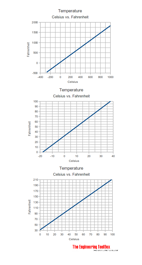 Temperature - Celsius versus Fahrenheit diagram