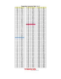 temperature conversion table chart