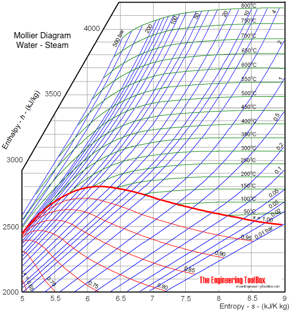 mollier diagram water