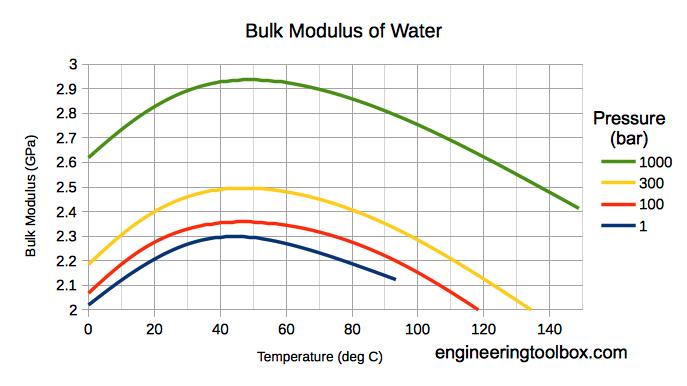 Water - bulk modulus - GPa