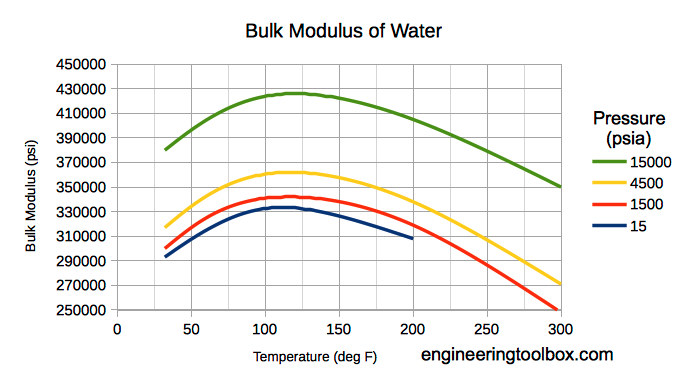 Water - bulk modulus - psi