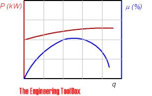 Pump - power efficiency versus flow