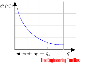 Pumps - throttling and temperature rise