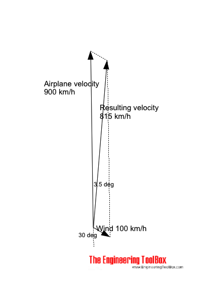 Airplane - wind velocity and relative ground course