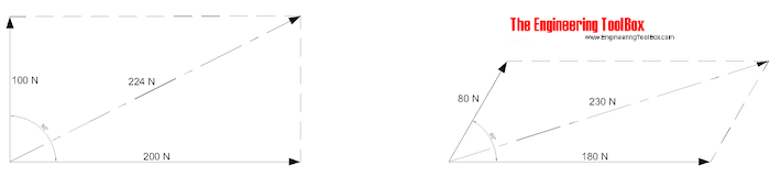 Vector addition by drawing parallelograms