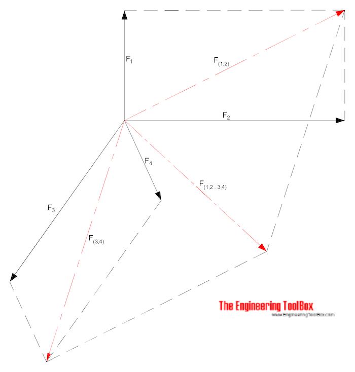 Adding multiple vectors - parallelogram
