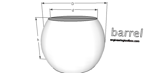 Barrel - volume and surface area