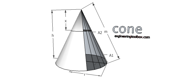 Cone - volume and surface area