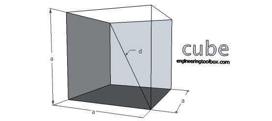 Cube - volume and surface area