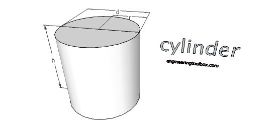 Cylinder - volume and surface area