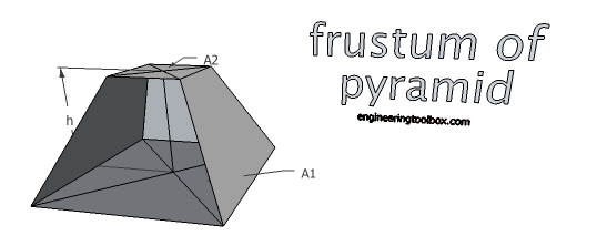 Frustum of pyramid - volume and surface area