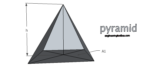 Pyramid - volume and surface area