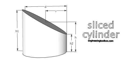 sliced cylinder volume surface area