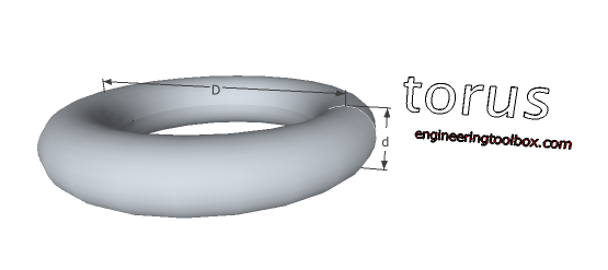Torus - volume and surface area