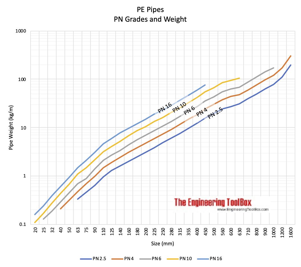 pe pipes - pn grades and weight
