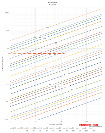 Water valves - Kv diagram example