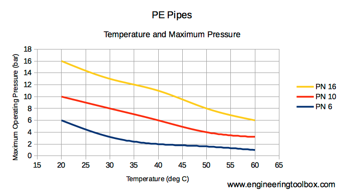 PEH and PE pipe - temperature and maximum operating pressure diagram