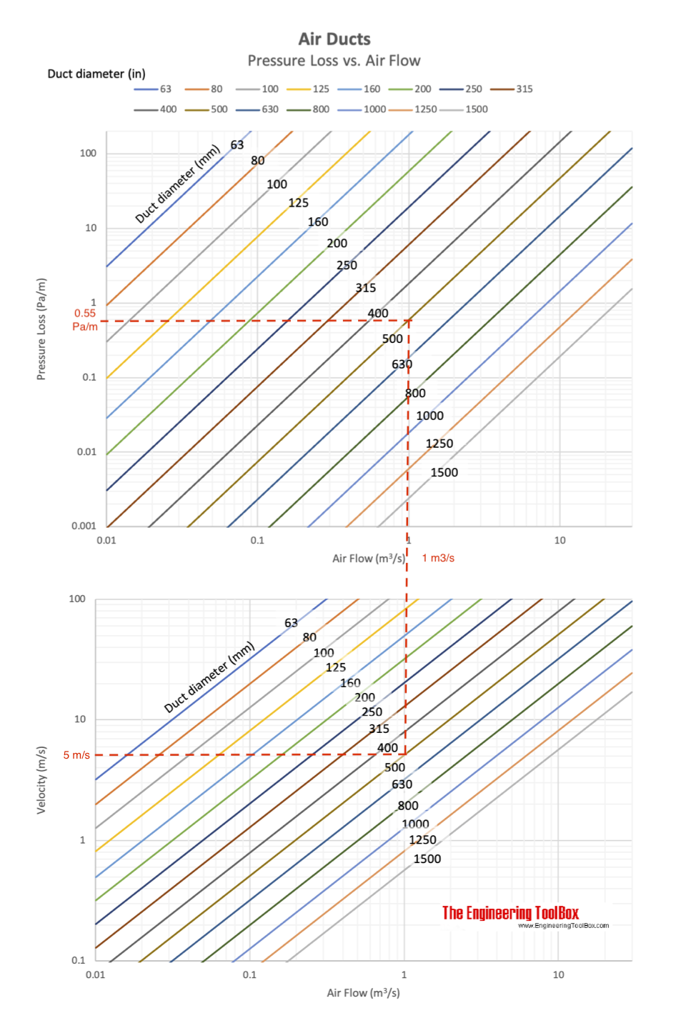 Pipe Friction Loss Chart