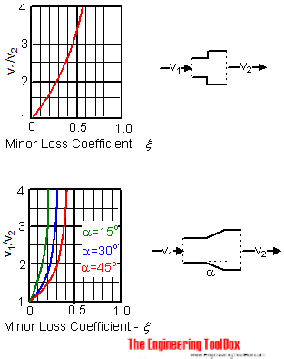minor loss coefficients diagram - expansions