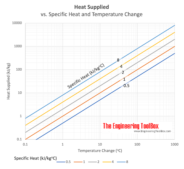 Heat supplied v. specific heat and change in temperature chart
