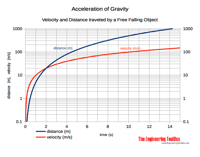 Free falling object - velocity and distance traveled