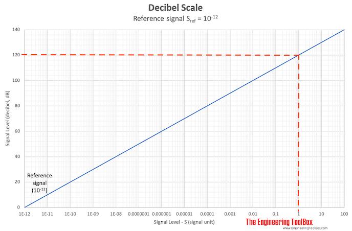 Decibel Scale - example fan 120 dB