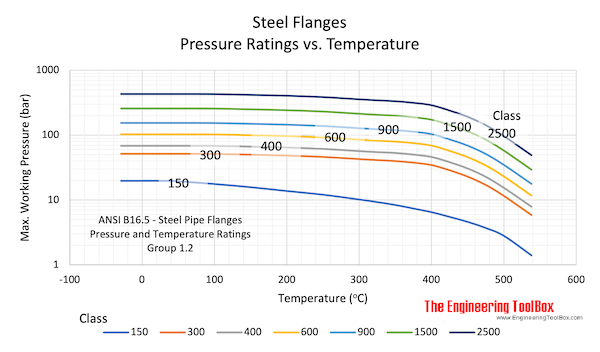 Steel Flanges - working pressure vs. class and temperature